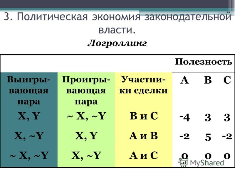 Логроллинг Полезность Выигры- вающая пара Проигры- вающая пара Участни- ки сделки ABC X, Y~ X, ~YВ и С-433 X, ~YX, YА и В-25 ~ X, ~YX, ~YА и С000 3. Политическая экономия законодательной власти.