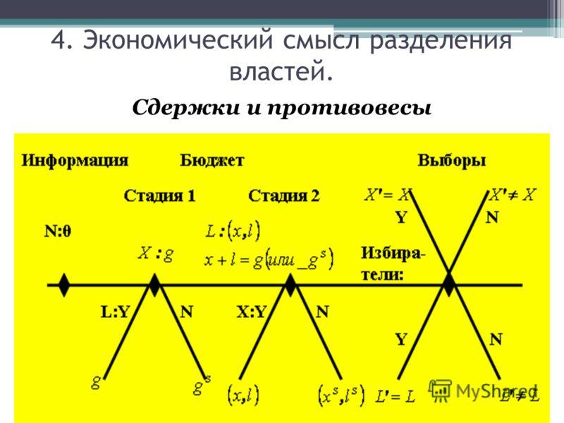 Сдержки и противовесы 4. Экономический смысл разделения властей.