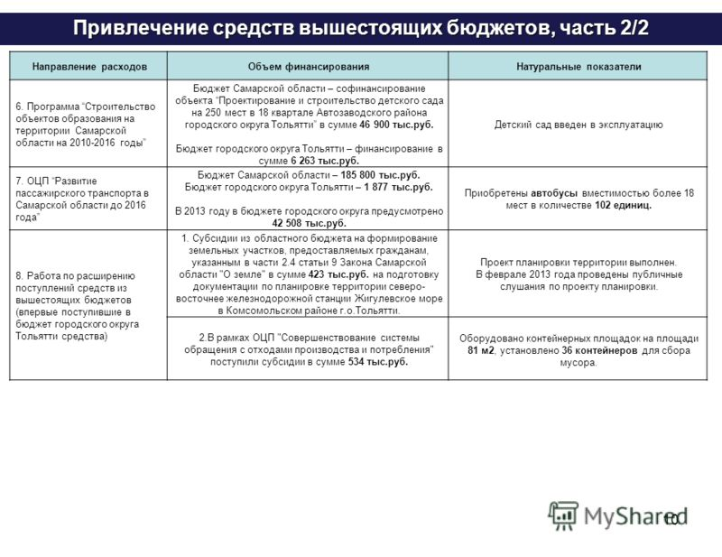 10 Привлечение средств вышестоящих бюджетов, часть 2/2 Направление расходовОбъем финансированияНатуральные показатели 6. Программа Строительство объектов образования на территории Самарской области на 2010-2016 годы Бюджет Самарской области – софинан