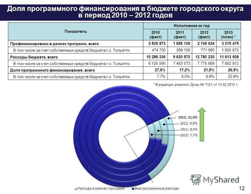 12 Доля программного финансирования в бюджете городского округа в период 2010 – 2012 годов Показатель Исполнение за год 2010 (факт) 2011 (факт) 2012 (факт) 2013 (план) * Профинансировано в рамках программ, всего 2 835 8731 658 1092 749 6243 075 475 В