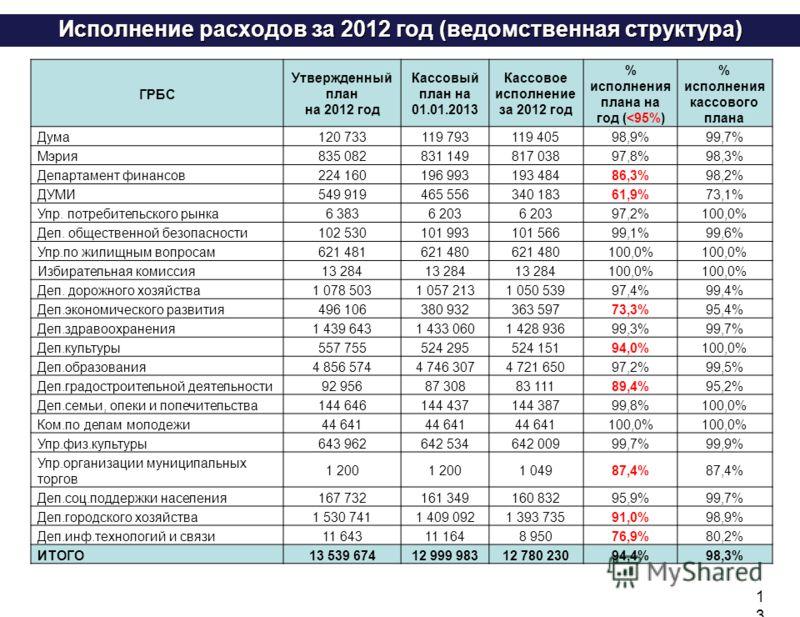 Исполнение расходов за 2012 год (ведомственная структура) 13 ГРБС Утвержденный план на 2012 год Кассовый план на 01.01.2013 Кассовое исполнение за 2012 год % исполнения плана на год (