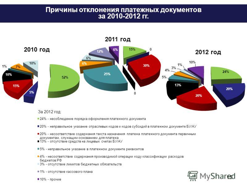 15 за 2012 год Причины отклонения платежных документов за 2010-2012 гг. За 2012 год: