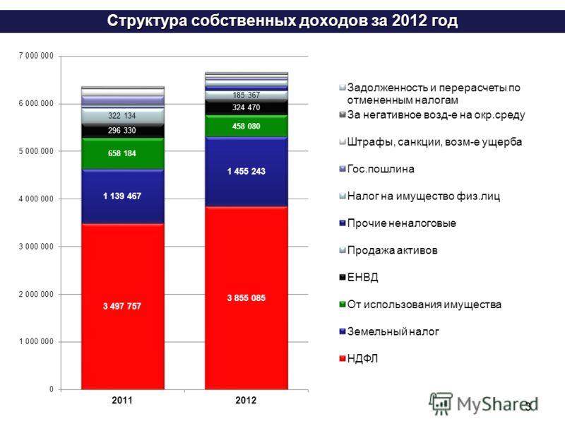3 Структура собственных доходов за 2012 год