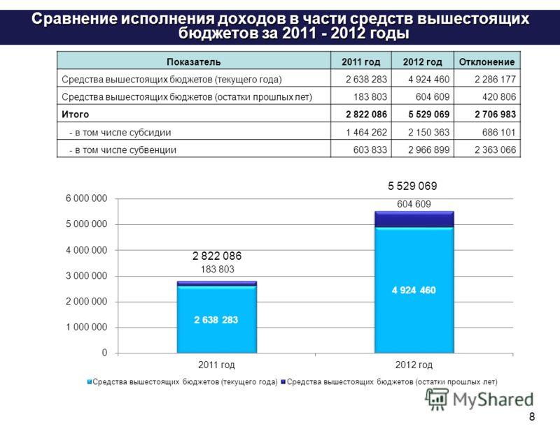 Сравнение исполнения доходов в части средств вышестоящих бюджетов за 2011 - 2012 годы 8 Показатель2011 год2012 годОтклонение Средства вышестоящих бюджетов (текущего года)2 638 2834 924 4602 286 177 Средства вышестоящих бюджетов (остатки прошлых лет)1