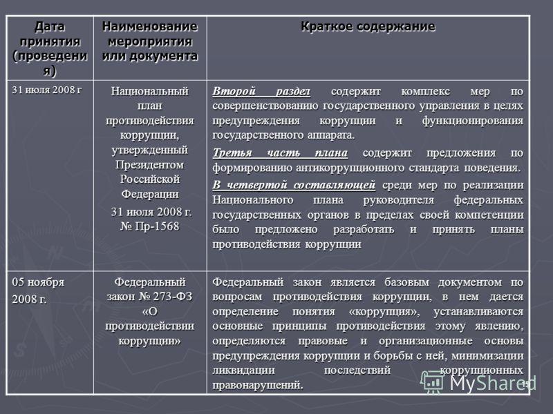 15 Дата принятия (проведени я) Наименование мероприятия или документа Краткое содержание 31 июля 2008 г Национальный план противодействия коррупции, утвержденный Президентом Российской Федерации 31 июля 2008 г. Пр-1568 31 июля 2008 г. Пр-1568 Второй