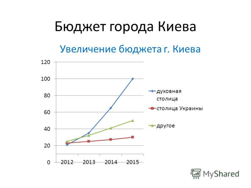 Бюджет города Киева Увеличение бюджета г. Киева