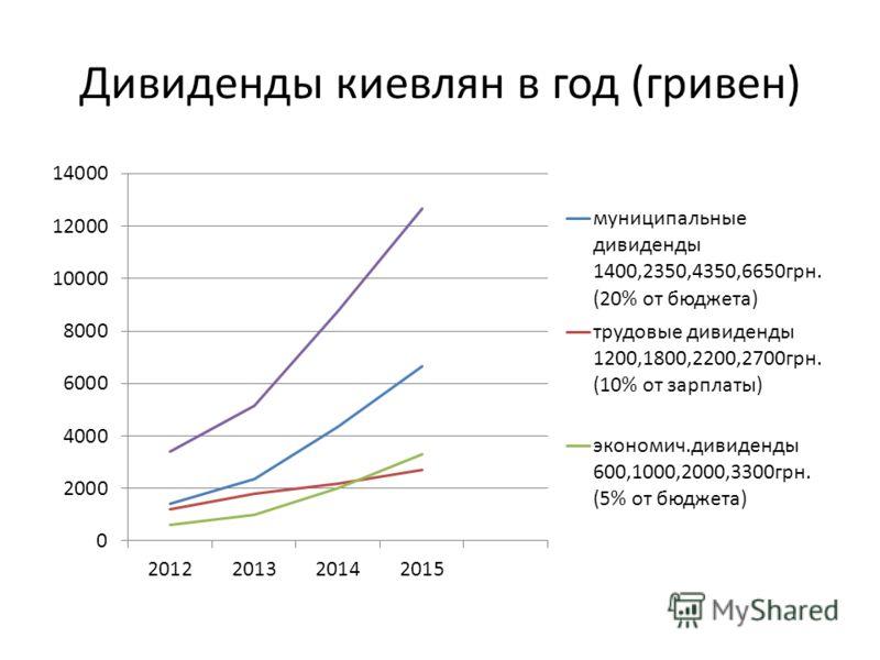 Дивиденды киевлян в год (гривен)
