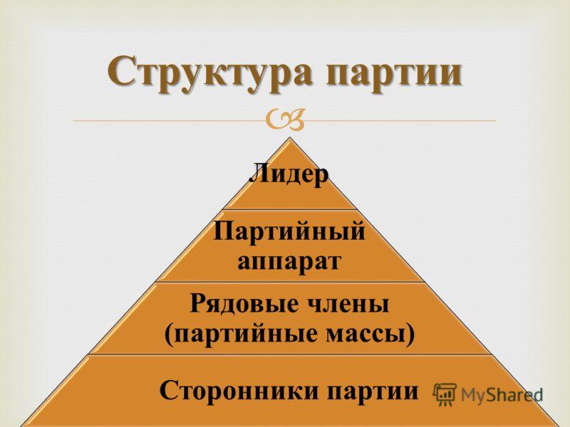 Структура партии Лидер Партийный аппарат Рядовые члены (партийные массы) Сторонники партии