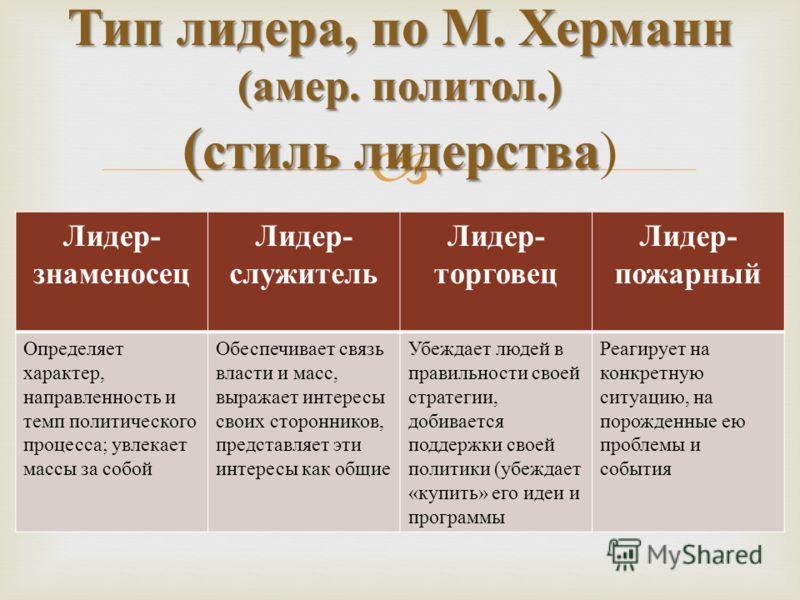 Тип лидера, по М. Херманн ( амер. политол.) ( стиль лидерства Тип лидера, по М. Херманн ( амер. политол.) ( стиль лидерства ) Лидер - знаменосец Лидер - служитель Лидер - торговец Лидер - пожарный Определяет характер, направленность и темп политическ