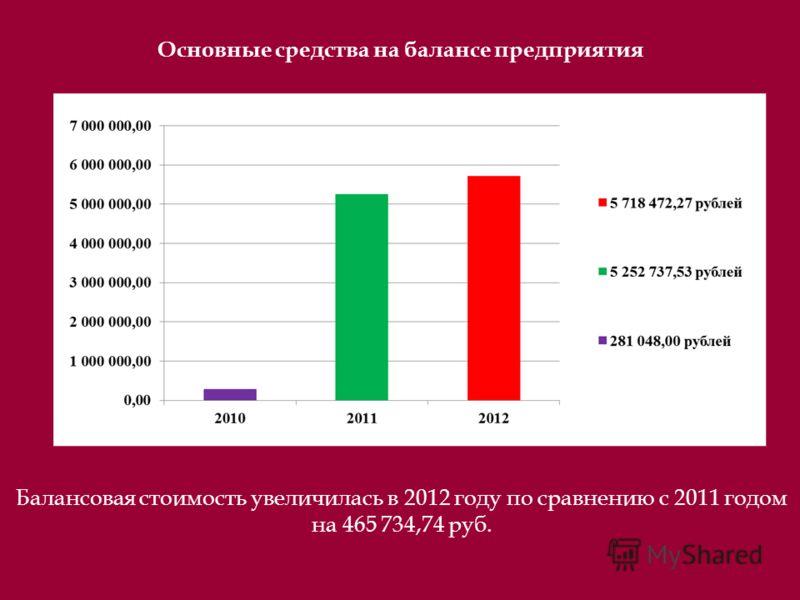 Основные средства на балансе предприятия Балансовая стоимость увеличилась в 2012 году по сравнению с 2011 годом на 465 734,74 руб.