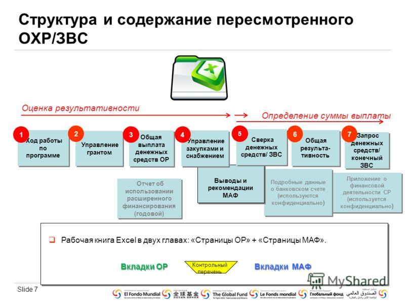 Slide 7 Приложение о финансовой деятельности СР (используется конфиденциально ) Подробные данные о банковском счете (используются конфиденциально ) Выводы и рекомендации МАФ Выводы и рекомендации МАФ Сверка денежных средств/ ЗВС Отчет об использовани
