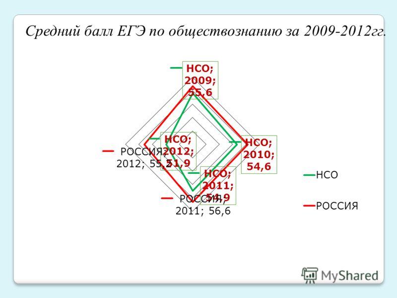 Средний балл ЕГЭ по обществознанию за 2009-2012гг.