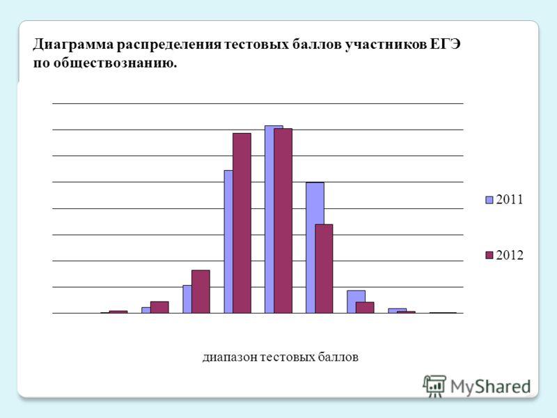 Диаграмма распределения тестовых баллов участников ЕГЭ по обществознанию.