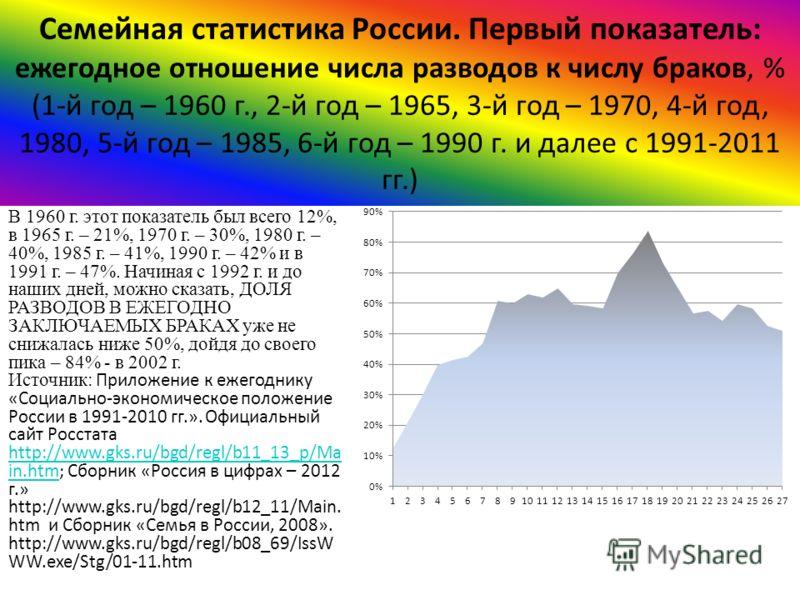 Семейная статистика России. Первый показатель: ежегодное отношение числа разводов к числу браков, % (1-й год – 1960 г., 2-й год – 1965, 3-й год – 1970, 4-й год, 1980, 5-й год – 1985, 6-й год – 1990 г. и далее с 1991-2011 гг.) В 1960 г. этот показател