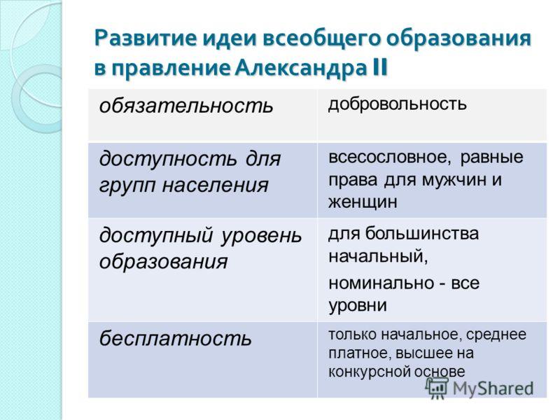 Развитие идеи всеобщего образования в правление Александра II обязательность добровольность доступность для групп населения всесословное, равные права для мужчин и женщин доступный уровень образования для большинства начальный, номинально - все уровн