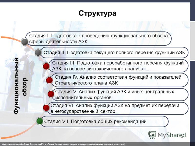 Структура Стадия V. Анализ функций АЗК и иных центральных исполнительных органов Стадия IV. Анализ соответствия функций и показателей Стратегического плана АЗК Стадия III. Подготовка переработанного перечня функций АЗК на основе синтаксического анали