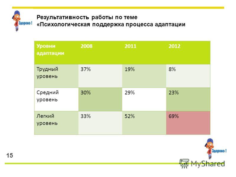 15 Результативность работы по теме «Психологическая поддержка процесса адаптации Уровни адаптации 200820112012 Трудный уровень 37%19%8% Средний уровень 30%29%23% Легкий уровень 33%52%69%