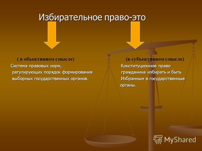Избирательное право-это Избирательное право-это ( в объективном смысле) (в субъективном смысле) Система правовых норм, Конституционное право регулирующих порядок формирования гражданина избирать и быть регулирующих порядок формирования гражданина изб