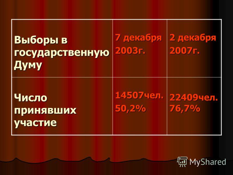 Выборы в государственную Думу Выборы в государственную Думу 7 декабря 7 декабря2003г. 2 декабря 2 декабря2007г. Число принявших участие Число принявших участие 14507чел. 14507чел.50,2% 22409чел. 76,7%
