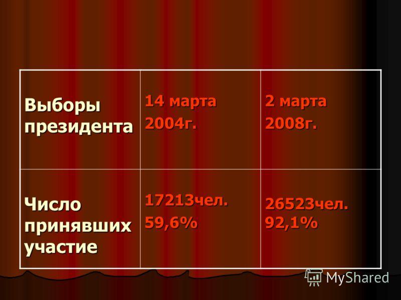 Выборы президента Выборы президента 14 марта 14 марта2004г. 2 марта 2 марта2008г. Число принявших участие Число принявших участие 17213чел. 17213чел.59,6% 26523чел. 92,1%