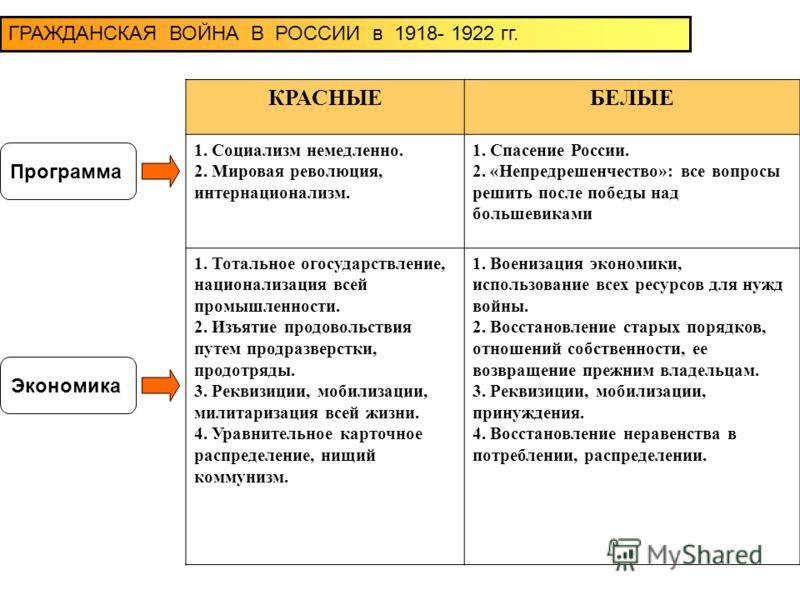 ГРАЖДАНСКАЯ ВОЙНА В РОССИИ в