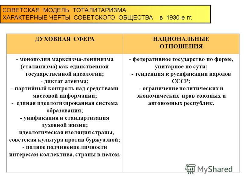 СОВЕТСКАЯ МОДЕЛЬ ТОТАЛИТАРИЗМА. ХАРАКТЕРНЫЕ ЧЕРТЫ СОВЕТСКОГО ОБЩЕСТВА в 1930-е гг. ДУХОВНАЯ СФЕРАНАЦИОНАЛЬНЫЕ ОТНОШЕНИЯ - монополия марксизма-ленинизма (сталинизма) как единственной государственной идеологии; - диктат атеизма; - партийный контроль на