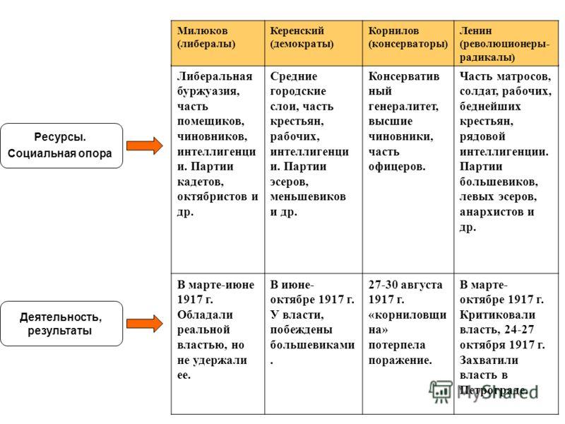 Большевики и меньшевики таблица