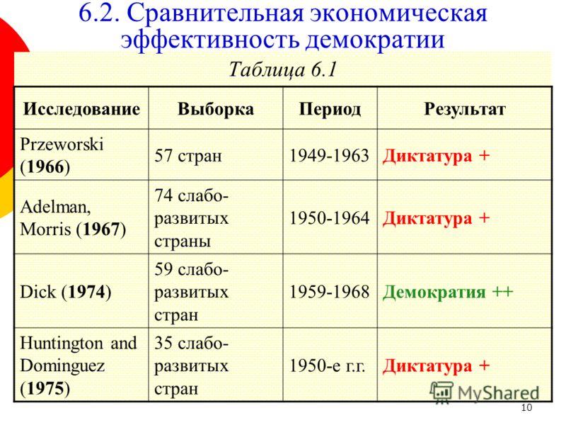 10 Таблица 6.1 6.2. Сравнительная экономическая эффективность демократии ИсследованиеВыборкаПериодРезультат Przeworski (1966) 57 стран1949-1963Диктатура + Adelman, Morris (1967) 74 слабо- развитых страны 1950-1964Диктатура + Dick (1974) 59 слабо- раз