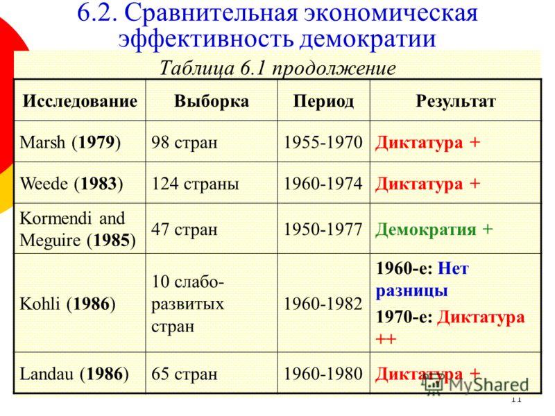 11 Таблица 6.1 продолжение 6.2. Сравнительная экономическая эффективность демократии ИсследованиеВыборкаПериодРезультат Marsh (1979)98 стран1955-1970Диктатура + Weede (1983)124 страны1960-1974Диктатура + Kormendi and Meguire (1985) 47 стран1950-1977Д
