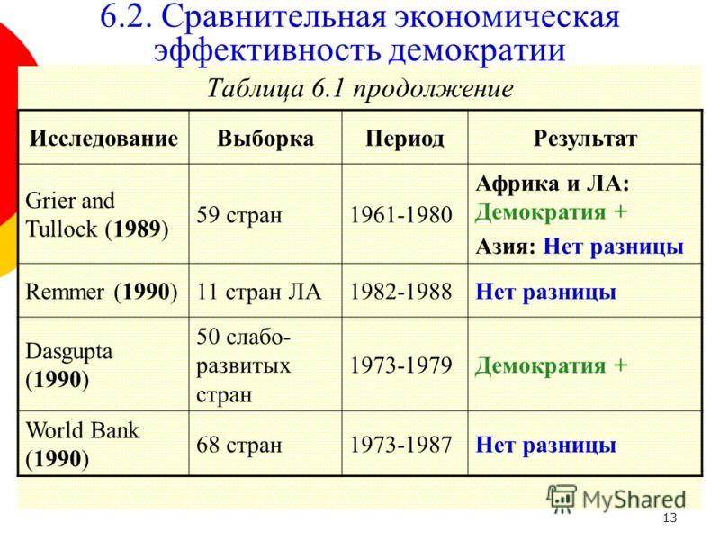 13 Таблица 6.1 продолжение 6.2. Сравнительная экономическая эффективность демократии ИсследованиеВыборкаПериодРезультат Grier and Tullock (1989) 59 стран1961-1980 Африка и ЛА: Демократия + Азия: Нет разницы Remmer (1990)11 стран ЛА1982-1988Нет разниц