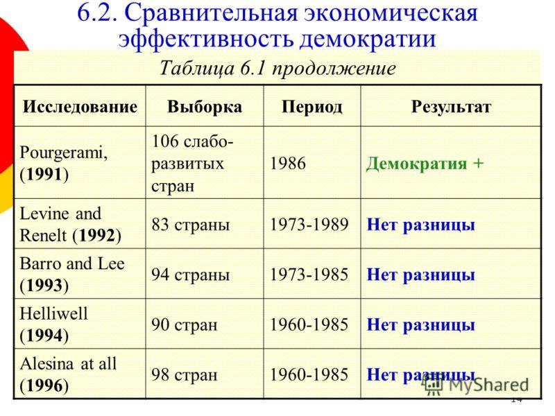 14 Таблица 6.1 продолжение 6.2. Сравнительная экономическая эффективность демократии ИсследованиеВыборкаПериодРезультат Pourgerami, (1991) 106 слабо- развитых стран 1986Демократия + Levine and Renelt (1992) 83 страны1973-1989Нет разницы Barro and Lee