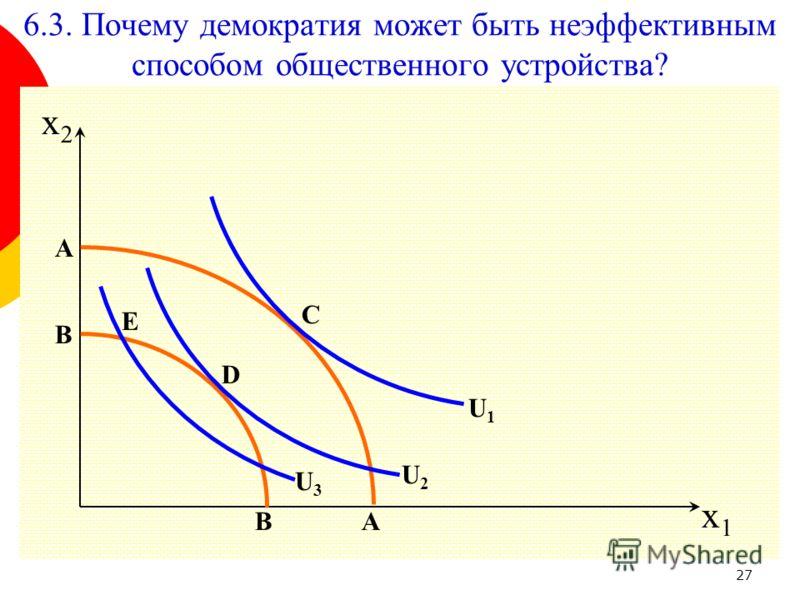 27 x1x1 U1U1 A A D B B E C x2x2 U2U2 U3U3 6.3. Почему демократия может быть неэффективным способом общественного устройства?