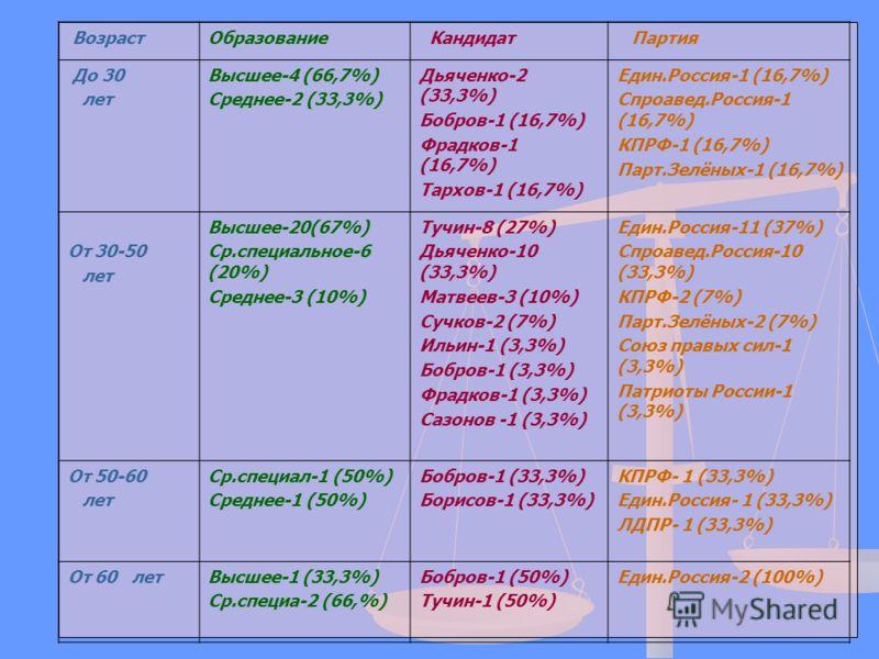 ВозрастОбразование Кандидат Партия До 30 лет Высшее-4 (66,7%) Среднее-2 (33,3%) Дьяченко-2 (33,3%) Бобров-1 (16,7%) Фрадков-1 (16,7%) Тархов-1 (16,7%) Един.Россия-1 (16,7%) Спроавед.Россия-1 (16,7%) КПРФ-1 (16,7%) Парт.Зелёных-1 (16,7%) От 30-50 лет