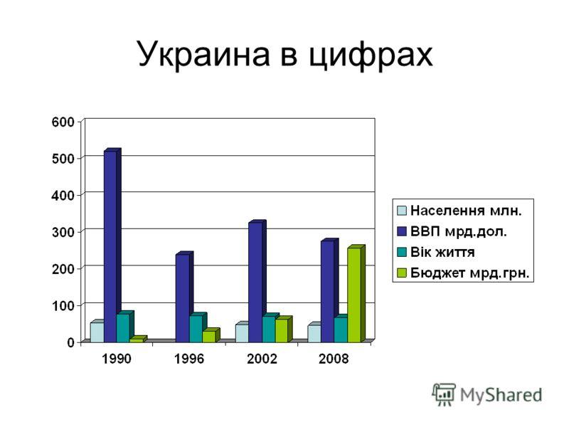 Украина в цифрах