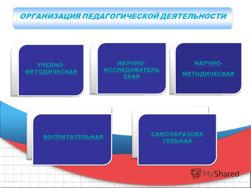 т 1 Пункт 3 Пункт 4 Пункт 6 УЧЕБНО- МЕТОДИЧЕСКАЯ УЧЕБНО- МЕТОДИЧЕСКАЯ НАУЧНО- ИССЛЕДОВАТЕЛЬ СКАЯ НАУЧНО- ИССЛЕДОВАТЕЛЬ СКАЯ НАУЧНО- МЕТОДИЧЕСКАЯ НАУЧНО- МЕТОДИЧЕСКАЯ ВОСПИТАТЕЛЬНАЯ САМООБРАЗОВА ТЕЛЬНАЯ САМООБРАЗОВА ТЕЛЬНАЯ ОРГАНИЗАЦИЯ ПЕДАГОГИЧЕСКОЙ