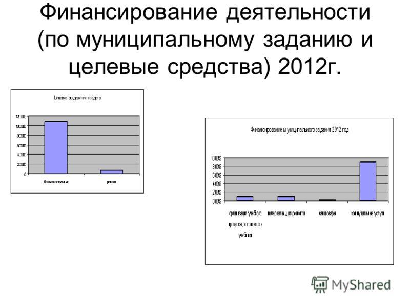 Финансирование деятельности (по муниципальному заданию и целевые средства) 2012г.