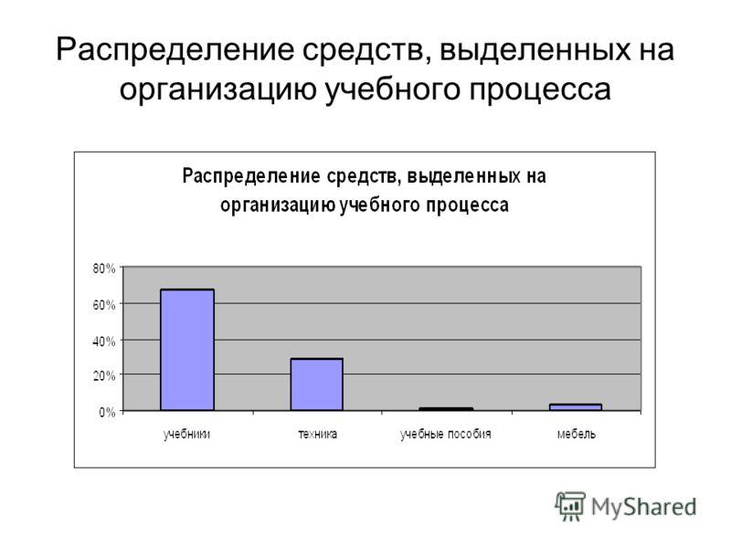 Распределение средств, выделенных на организацию учебного процесса