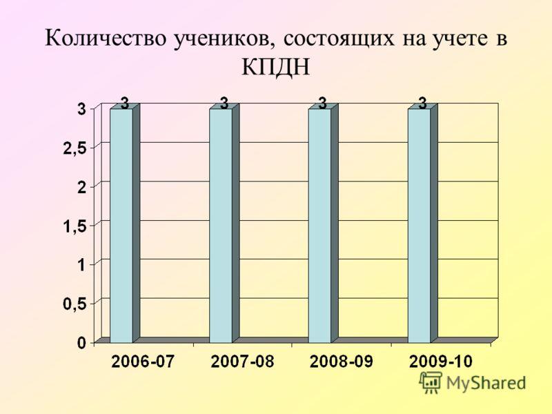 Количество учеников, состоящих на учете в КПДН