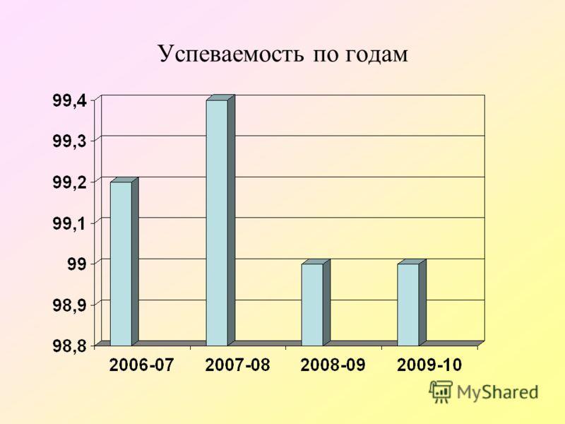 Успеваемость по годам