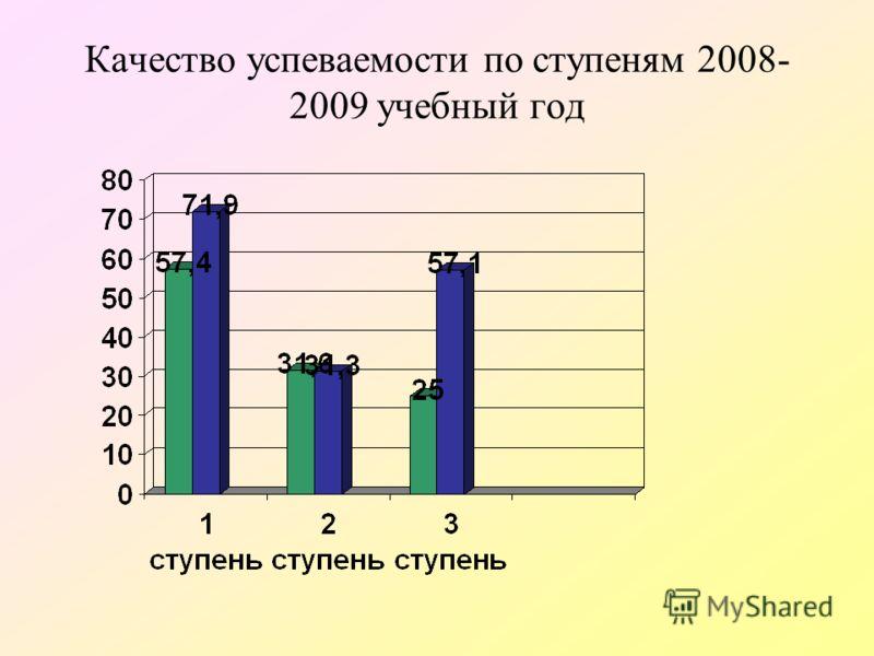Качество успеваемости по ступеням 2008- 2009 учебный год