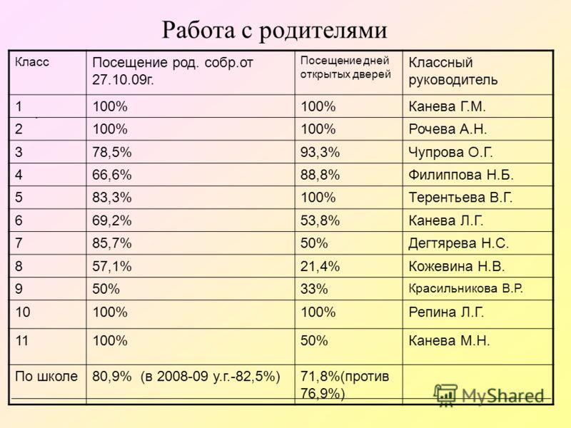 Работа с родителями. Класс Посещение род. собр.от 27.10.09г. Посещение дней открытых дверей Классный руководитель 1100% Канева Г.М. 2100% Рочева А.Н. 378,5%93,3%Чупрова О.Г. 466,6%88,8%Филиппова Н.Б. 583,3%100%Терентьева В.Г. 669,2%53,8%Канева Л.Г. 7