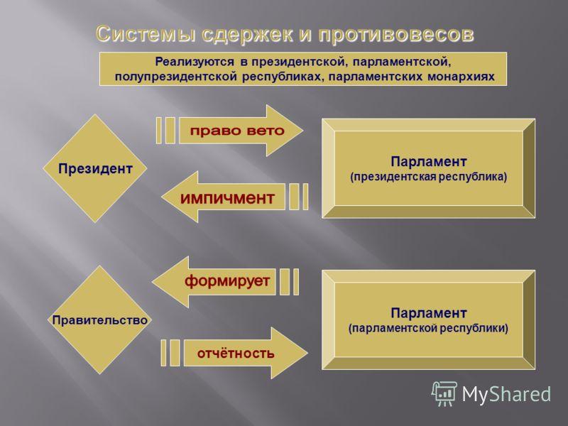 Реализуются в президентской, парламентской, полупрезидентской республиках, парламентских монархиях Президент Парламент (президентская республика) Правительство Парламент (парламентской республики) отчётность