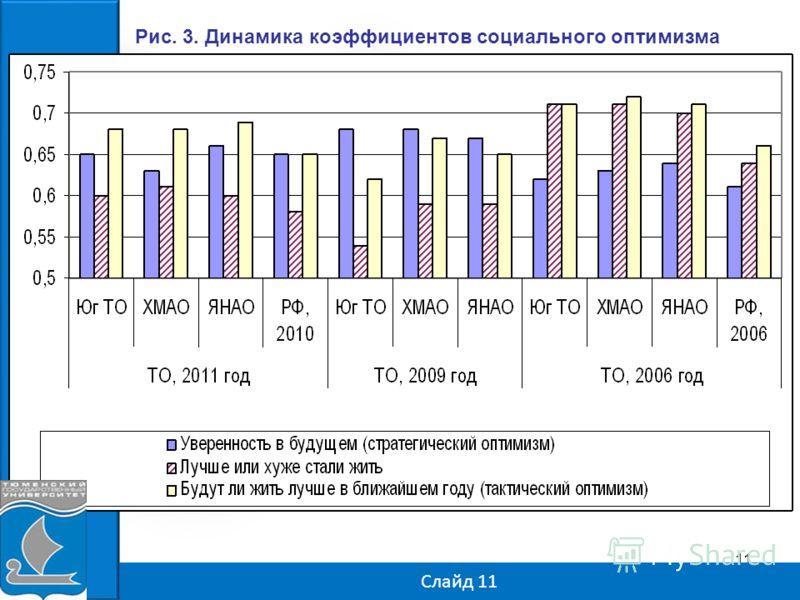 11 Слайд 11 Рис. 3. Динамика коэффициентов социального оптимизма