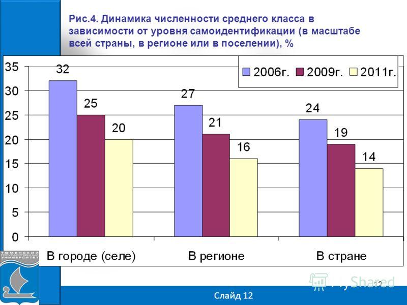 12 Слайд 12 Рис.4. Динамика численности среднего класса в зависимости от уровня самоидентификации (в масштабе всей страны, в регионе или в поселении), %