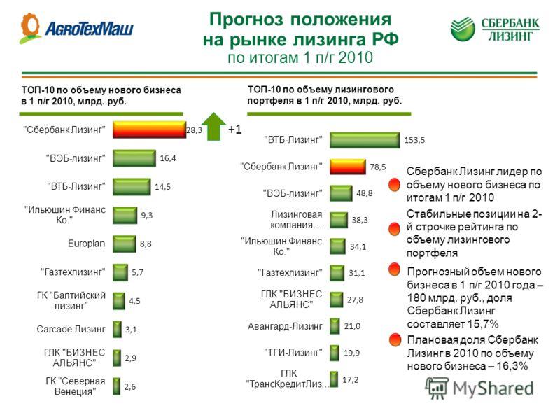 Прогноз положения на рынке лизинга РФ по итогам 1 п/г 2010 +1 ТОП-10 по объему нового бизнеса в 1 п/г 2010, млрд. руб. ТОП-10 по объему лизингового портфеля в 1 п/г 2010, млрд. руб. Сбербанк Лизинг лидер по объему нового бизнеса по итогам 1 п/г 2010