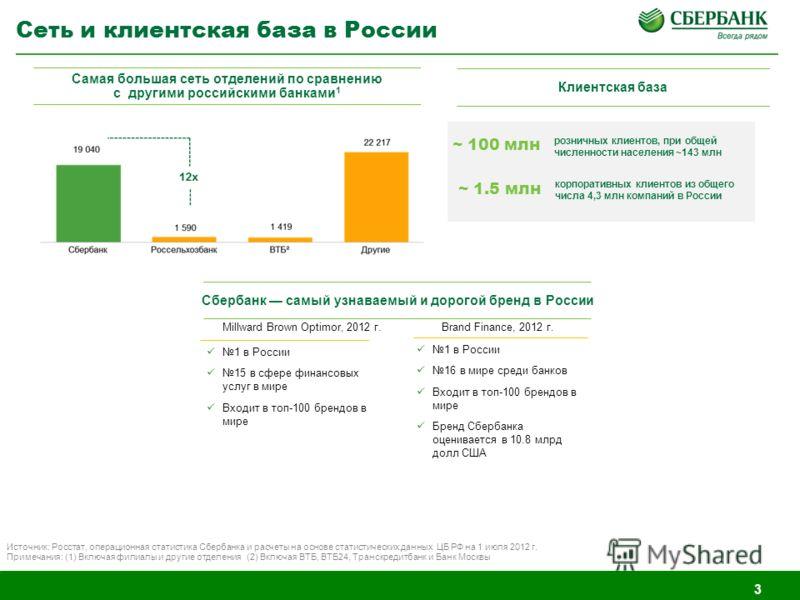 3 Сеть и клиентская база в России 1 в России 15 в сфере финансовых услуг в мире Входит в топ-100 брендов в мире Brand Finance, 2012 г. 1 в России 16 в мире среди банков Входит в топ-100 брендов в мире Бренд Сбербанка оценивается в 10.8 млрд долл США