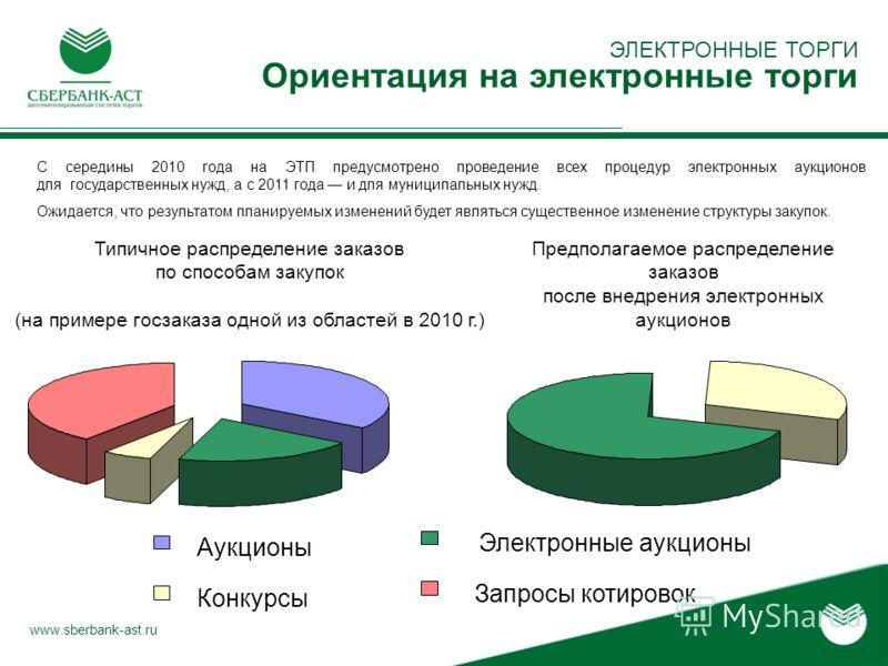 ЭЛЕКТРОННЫЕ ТОРГИ Ориентация на электронные торги www.sberbank-ast.ru С середины 2010 года на ЭТП предусмотрено проведение всех процедур электронных аукционов для государственных нужд, а с 2011 года и для муниципальных нужд. Ожидается, что результато