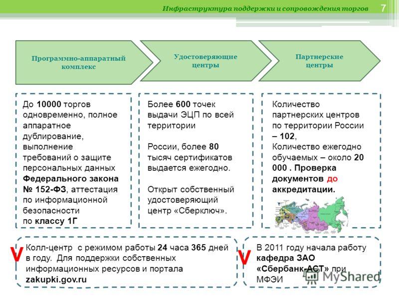 7 Программно-аппаратный комплекс Удостоверяющие центры Партнерские центры Более 600 точек выдачи ЭЦП по всей территории России, более 80 тысяч сертификатов выдается ежегодно. Открыт собственный удостоверяющий центр «Сберключ». Количество партнерских