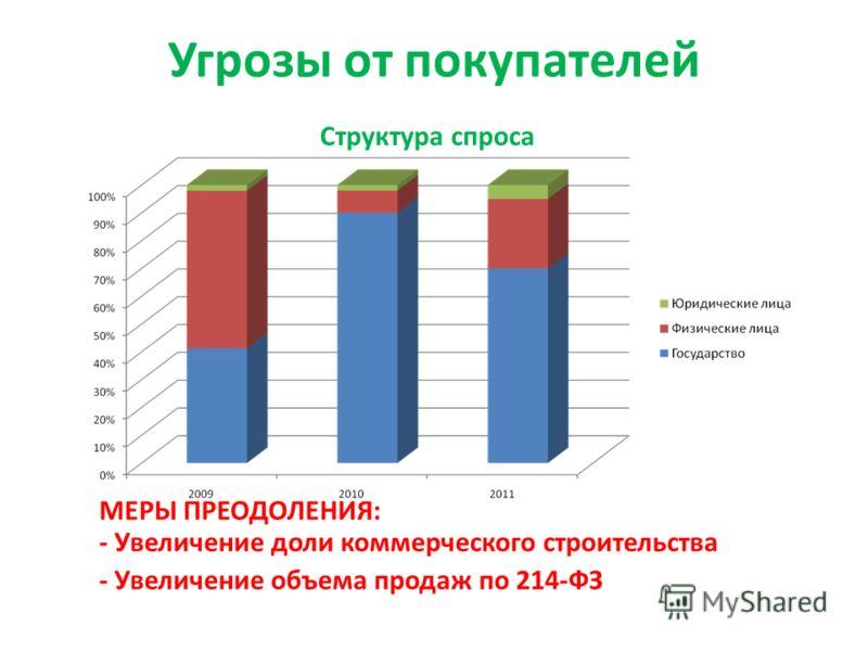 Угрозы от покупателей МЕРЫ ПРЕОДОЛЕНИЯ: - Увеличение доли коммерческого строительства - Увеличение объема продаж по 214-ФЗ Структура спроса