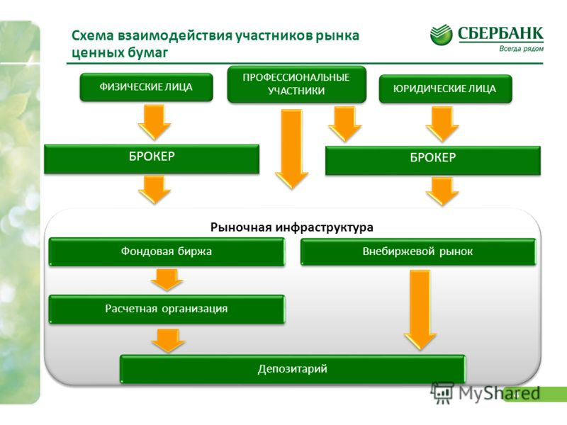 4 Рыночная инфраструктура БРОКЕР ФИЗИЧЕСКИЕ ЛИЦА ЮРИДИЧЕСКИЕ ЛИЦА ПРОФЕССИОНАЛЬНЫЕ УЧАСТНИКИ БРОКЕР Схема взаимодействия участников рынка ценных бумаг Фондовая биржаРасчетная организацияДепозитарий Внебиржевой рынок